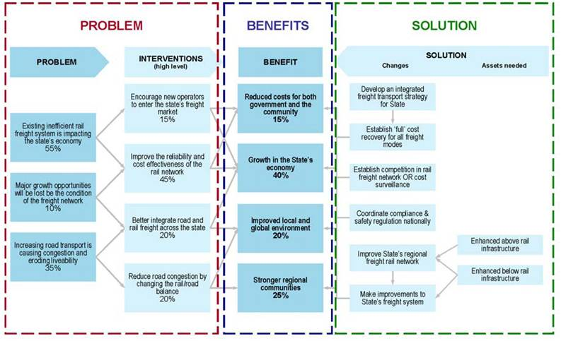 Achieving the benefits from your investment rob steel investment logic map benefits management plan pronofoot35fo Choice Image